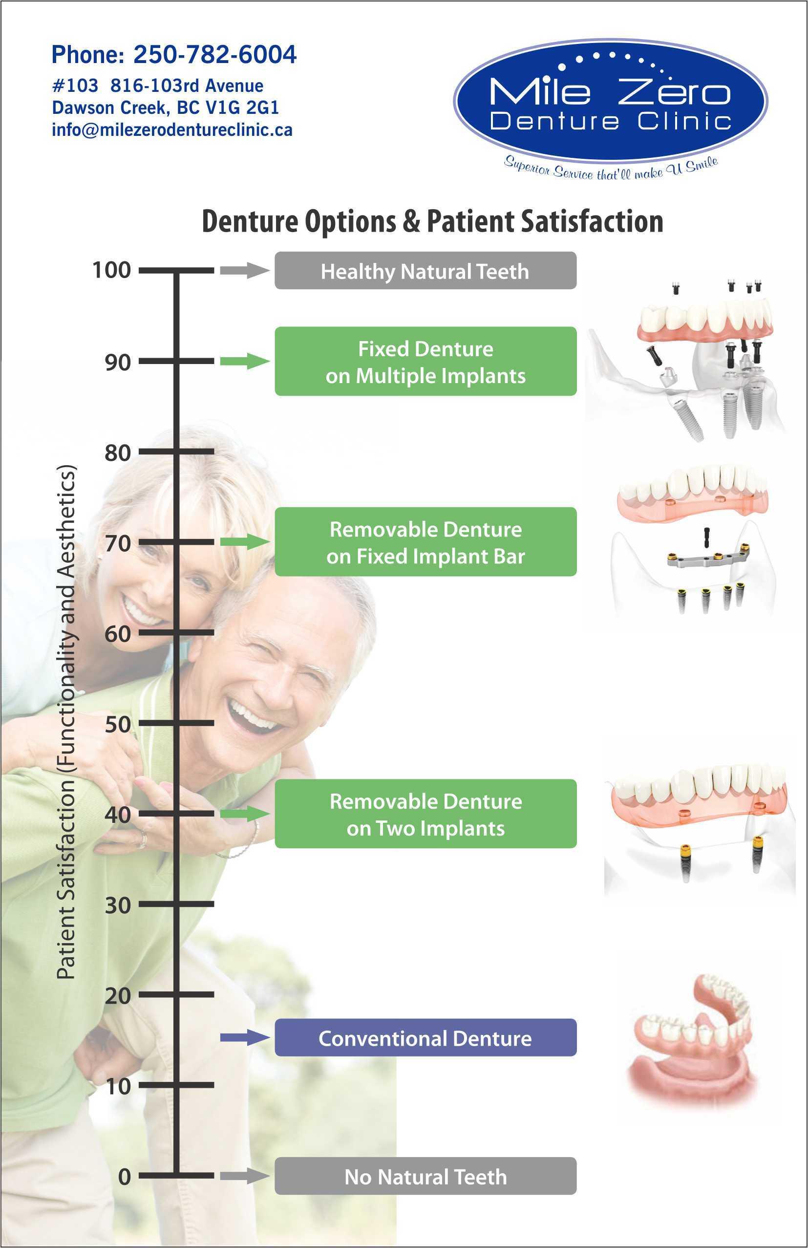 Patient Satisfaction chart