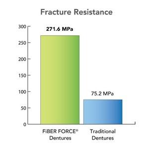 Denture fracture resistance graph